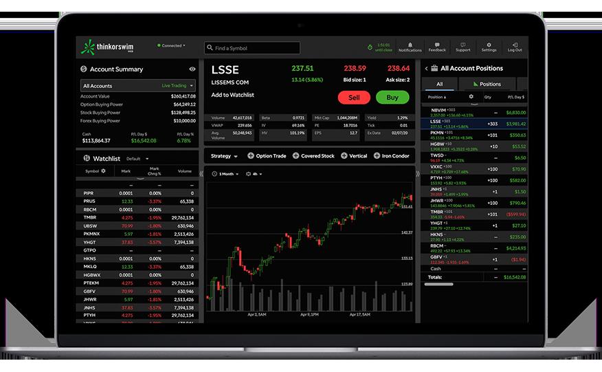 Online Trading Platforms Tools Td Ameritrade