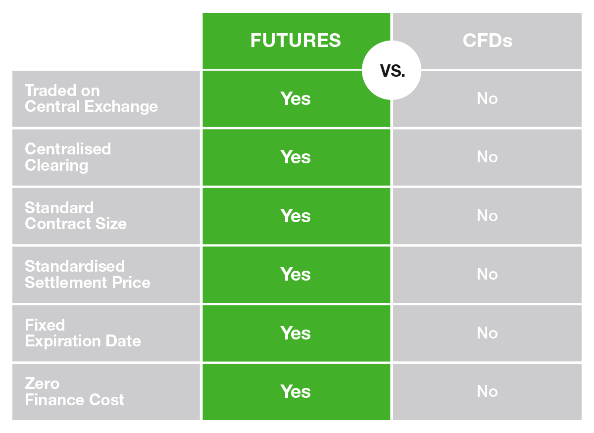 Detail Futures vs Options, Which are Best to Trade? ✅ | Streaming MP3